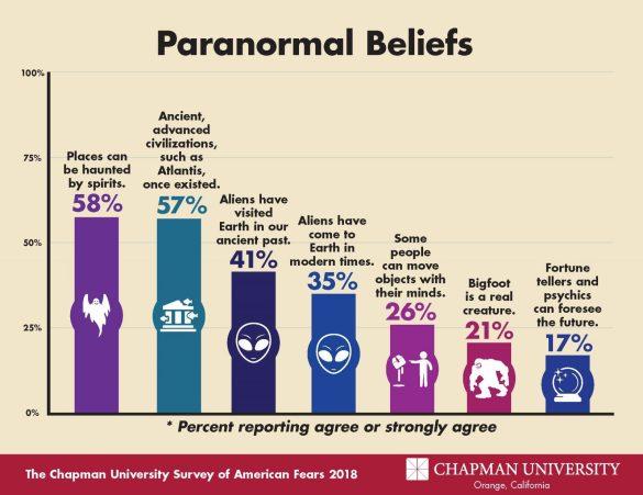 2018-Fear-Campaign-Paranormal-Bar-Graph-1-1600x1236