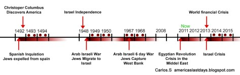2014-2015-blood-moons-solar-eclipses-and-lunar-eclipses-on-jewish-feast-days