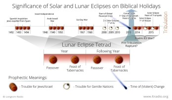 significance-of-solar-and-lunar-eclipses-on-biblical-holidays-printer-friendly